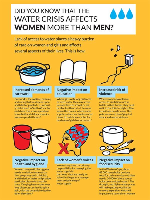 Water Crisis Gender