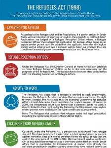 Refugees Act Explainer